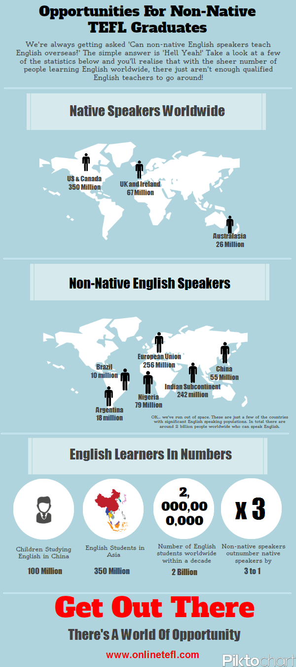 Infographic for non-native speakers