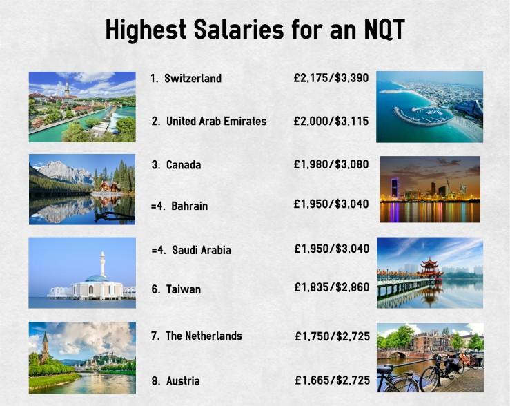 Highest salary infographic