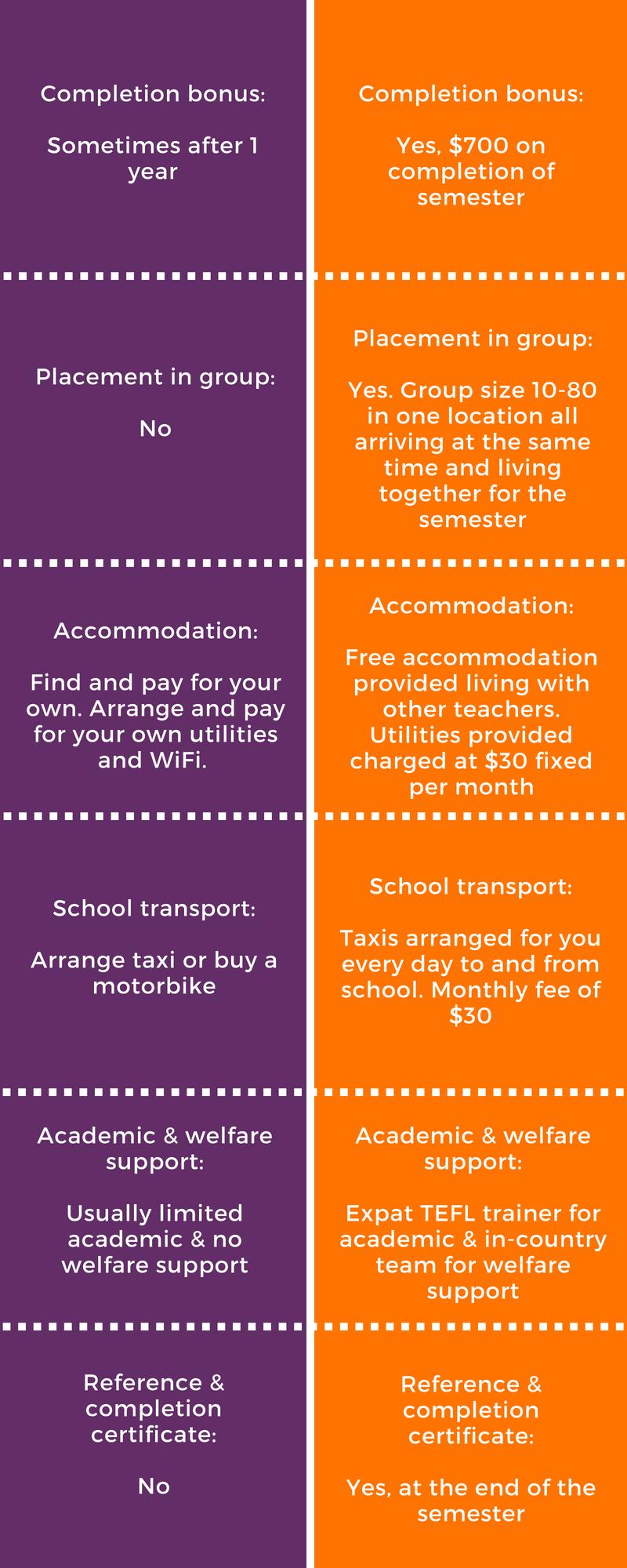 Vietnam TEFL internship infographic