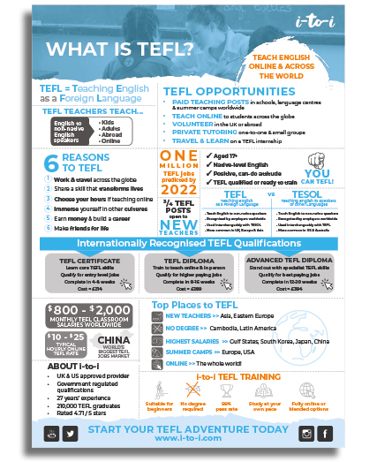 WHAT IS TEFL FACTSHEET ICONS